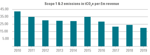 Balfour Beatty Scope 1 &2 emissions 2010-2019